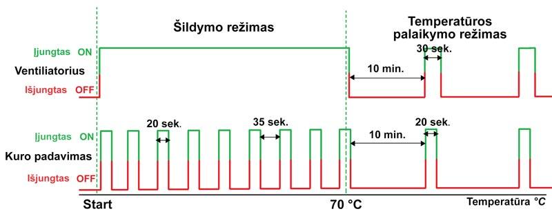 Elektroninis katilo valdiklis su kuro padavimu grafikas