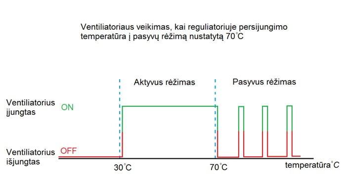 Katilo valdiklis, termostatas – ventiliatoriui, siurbliui rezimai