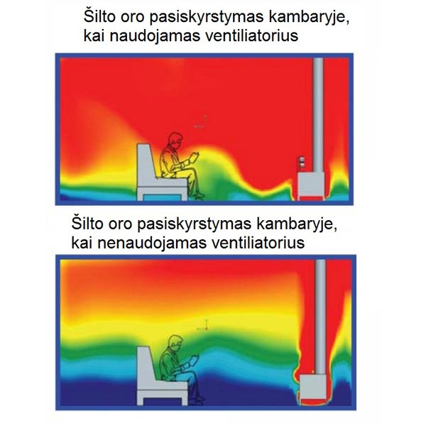 Ventiliatoriaus oro paskirstymo schema